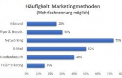 Freelancer-Studie: Die erfolgreichsten Marketingmethoden der Freiberufler